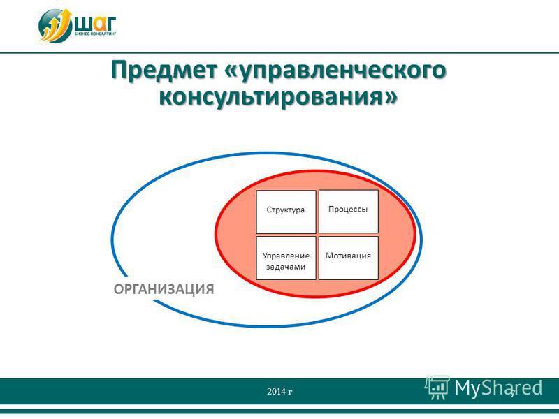 Предмет «управленческого консультирования» 2014 г 7 Структура Процессы Управление задачами Мотивация ОРГАНИЗАЦИЯ