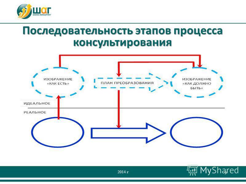 Последовательность этапов процесса консультирования 2014 г 9