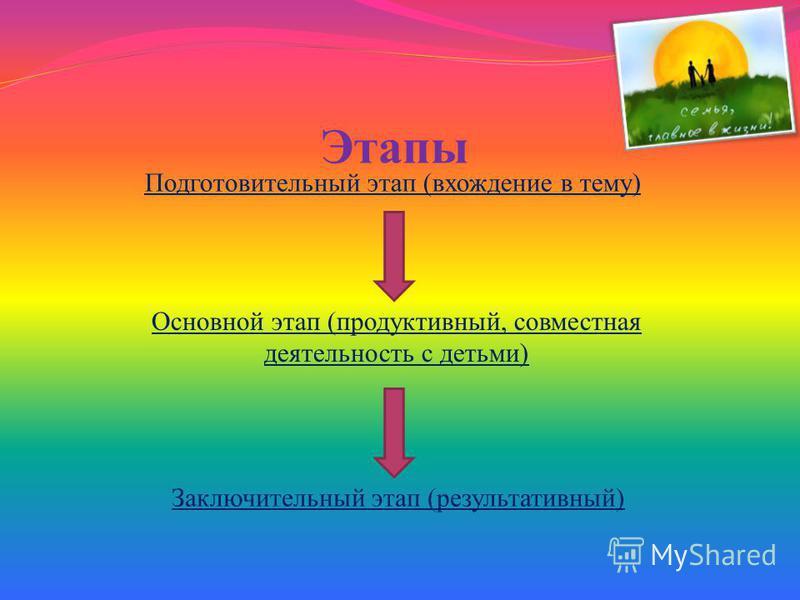 Этапы Подготовительный этап (вхождение в тему) Основной этап (продуктивный, совместная деятельность с детьми) Заключительный этап (результативный)