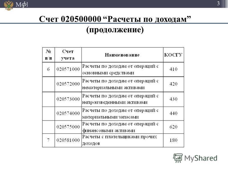 М ] ф 3 Счет 020500000 Расчеты по доходам (продолжение)