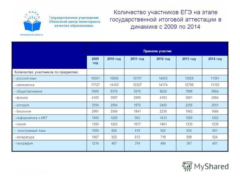 Количество участников ЕГЭ на этапе государственной итоговой аттестации в динамике с 2009 по 2014 Приняли участие 2009 год 2010 год 2011 год 2012 год 2013 год 2014 год Количество участников по предметам: - русский язык 183011500010707145531302911391 -
