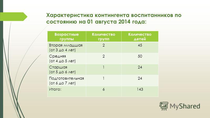 Характеристика контингента воспитанников по состоянию на 01 августа 2014 года: Возрастные группы Количество групп Количество детей Вторая младшая (от 3 до 4 лет) 245 Средняя (от 4 до 5 лет) 250 Старшая (от 5 до 6 лет) 124 Подготовительная (от 6 до 7
