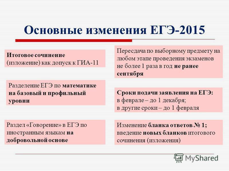 Итоговое сочинение (изложение) как допуск к ГИА-11 Основные изменения ЕГЭ-2015 Раздел «Говорение» в ЕГЭ по иностранным языкам на добровольной основе Разделение ЕГЭ по математике на базовый и профильный уровни Пересдача по выборному предмету на любом