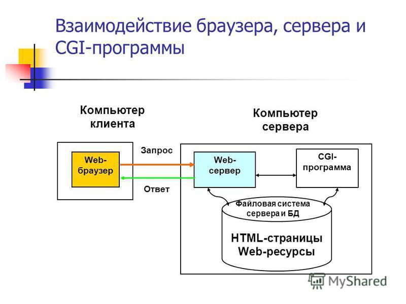 Взаимодействие браузера, сервера и CGI-программы Компьютер клиента Web- браузер Компьютер сервера Web- сервер CGI- программа HTML-страницы Web-ресурсы Файловая система сервера и БД Запрос Ответ