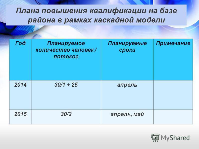 Плана повышения квалификации на базе района в рамках каскадной модели Год Планируемое количество человек / потоков Планируемые сроки Примечание 201430/1 + 25 апрель 201530/2 апрель, май