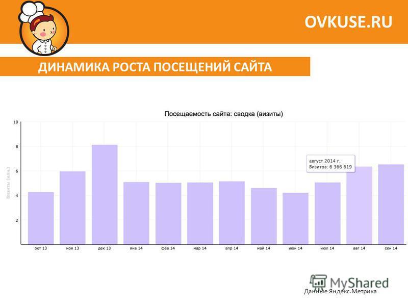 ДИНАМИКА РОСТА ПОСЕЩЕНИЙ САЙТА OVKUSE.RU Данные Яндекс.Метрика