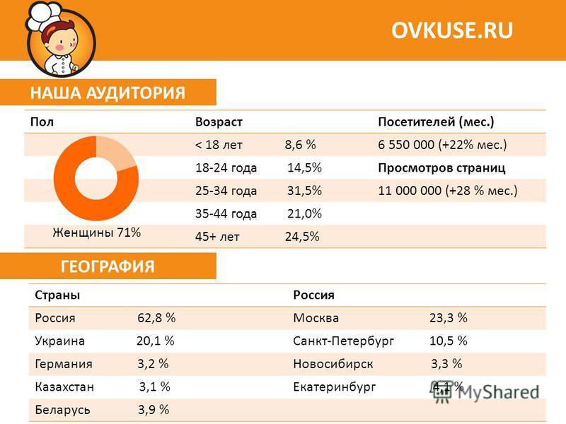 НАША АУДИТОРИЯ OVKUSE.RU Пол ВозрастПосетителей (мес.) < 18 лет 8,6 %6 550 000 (+22% мес.) 18-24 года 14,5%Просмотров страниц 25-34 года 31,5%11 000 000 (+28 % мес.) 35-44 года 21,0% 45+ лет 24,5% ГЕОГРАФИЯ Страны Россия Россия 62,8 %Москва 23,3 % Ук