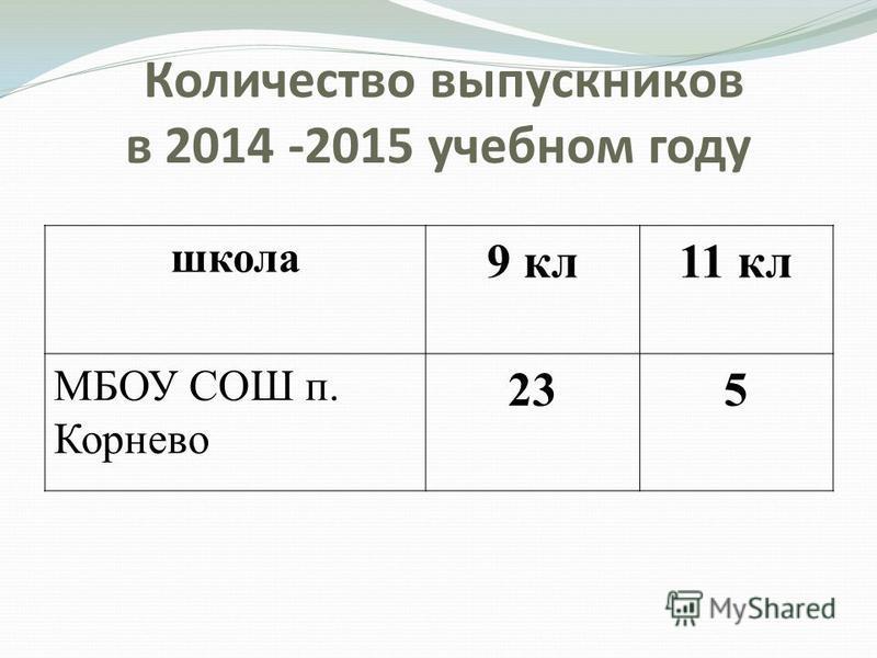 Количество выпускников в 2014 -2015 учебном году школа 9 кл 11 кл МБОУ СОШ п. Корнево 235