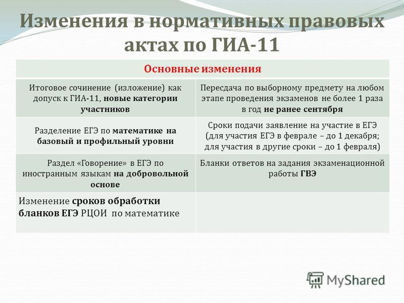 Изменения в нормативных правовых актах по ГИА-11 Основные изменения Итоговое сочинение (изложение) как допуск к ГИА-11, новые категории участников Пересдача по выборному предмету на любом этапе проведения экзаменов не более 1 раза в год не ранее сент