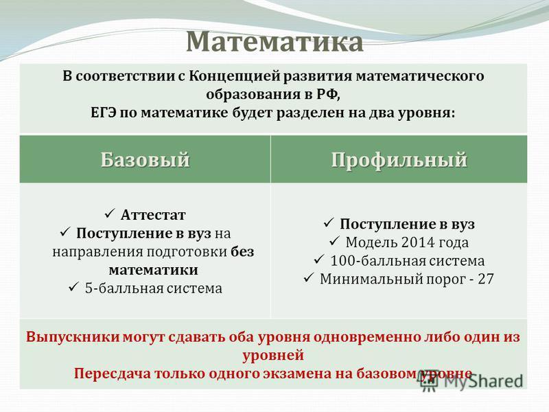 Математика В соответствии с Концепцией развития математического образования в РФ, ЕГЭ по математике будет разделен на два уровня: Базовый Профильный Аттестат Поступление в вуз на направления подготовки без математики 5-балльная система Поступление в