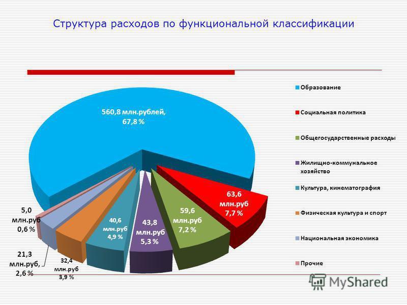 Структура расходов по функциональной классификации