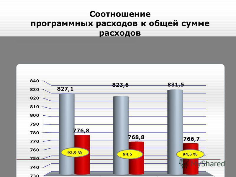 Соотношение программных расходов к общей сумме расходов