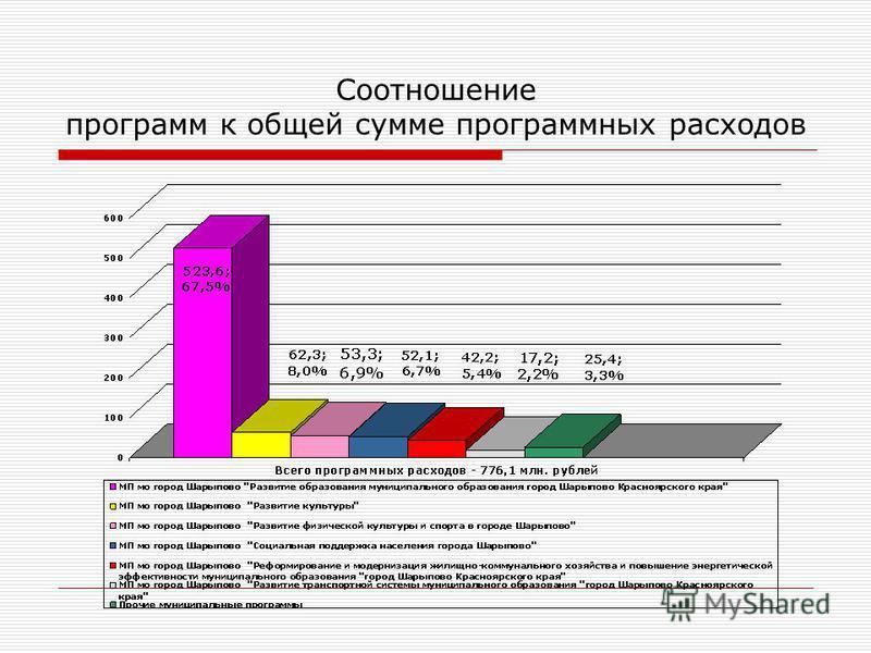 Соотношение программ к общей сумме программных расходов