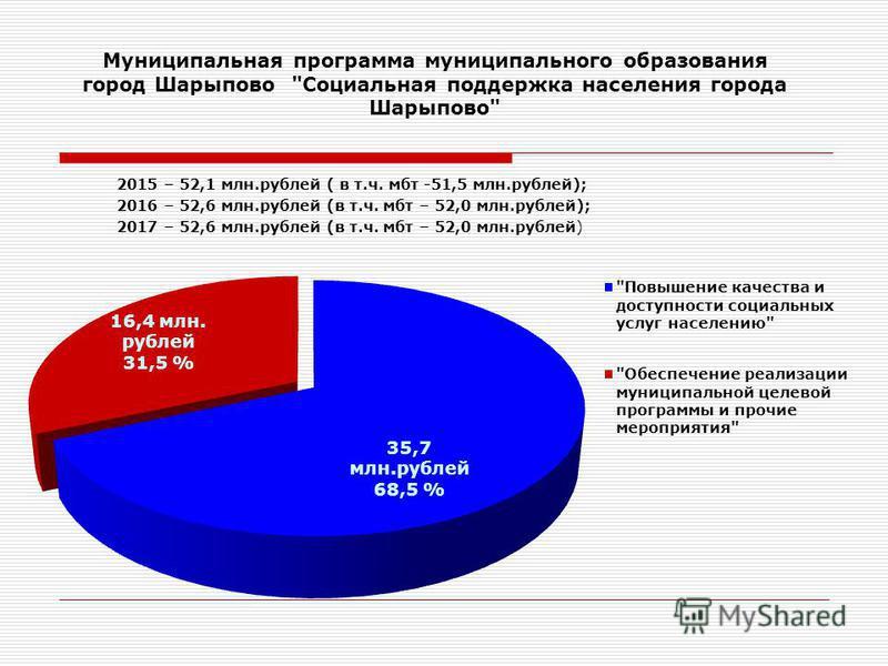 Муниципальная программа муниципального образования город Шарыпово