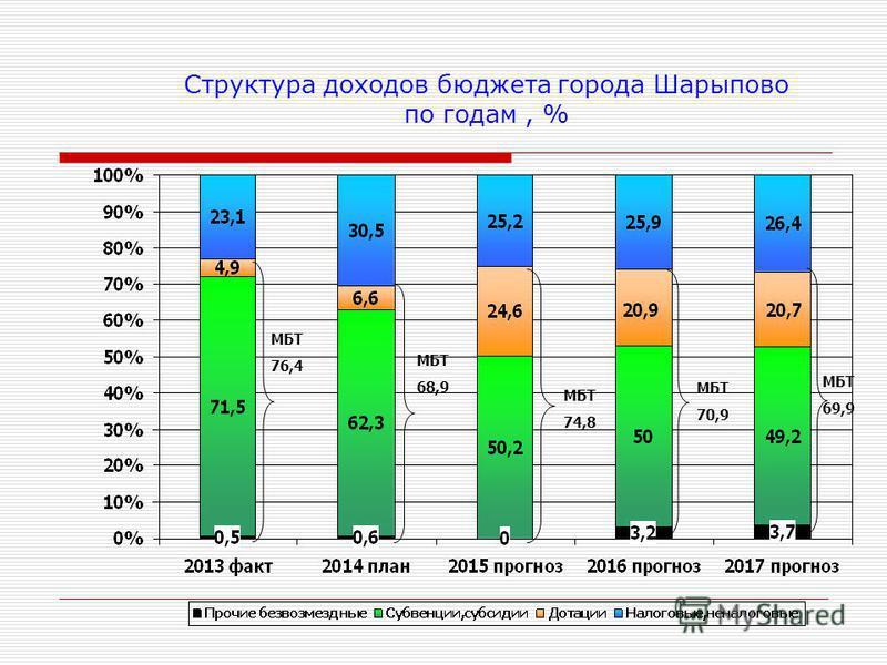 Структура доходов бюджета города Шарыпово по годам, % МБТ 76,4 МБТ 68,9 МБТ 74,8 МБТ 70,9 МБТ 69,9