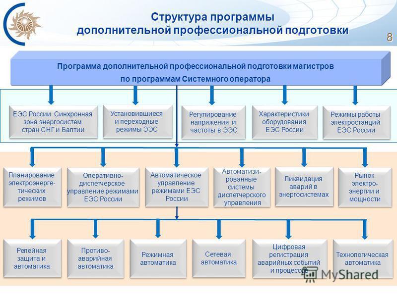 Структура программы дополнительной профессиональной подготовки 8 Программа дополнительной профессиональной подготовки магистров по программам Системного оператора ЕЭС России. Синхронная зона энергосистем стран СНГ и Балтии ЕЭС России. Синхронная зона