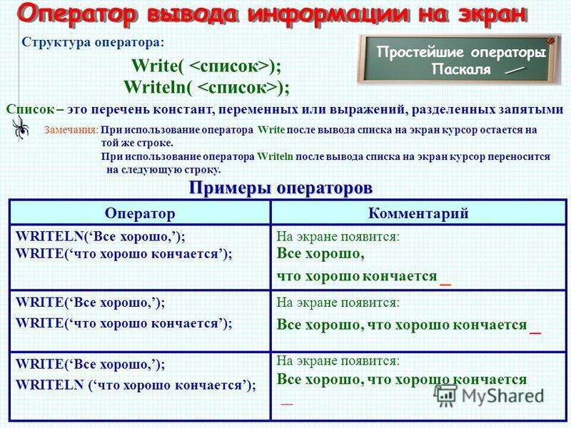 Оператор вывода информации на экран Простейшие операторы Паскаля Write( ); Writeln( ); Структура оператора: Замечания: При использование оператора Write после вывода списка на экран курсор остается на той же строке. При использование оператора Writel