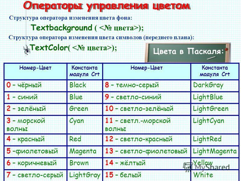 Операторы управления цветом Цвета в Паскаля: Textbackground ( ); Структура оператора изменения цвета фона: Структура оператора изменения цвета символов (переднего плана): TextColor ( ); Номер-Цвет Константа модуля Crt Номер-Цвет Константа модуля Crt