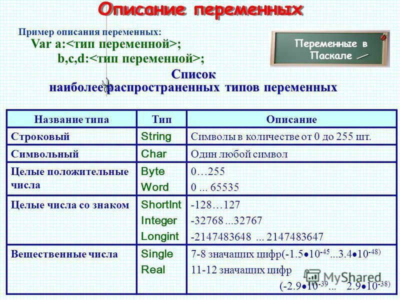 Описание переменных Переменные в Паскале Var a: ; b,c,d: ; Пример описания переменных: Список наиболее распространенных типов переменных Название типа ТипОписание Строковый String Символы в количестве от 0 до 255 шт. Символьный Char Один любой символ