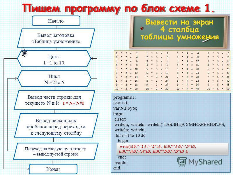 Вывести на экран 4 столбца таблицы умножения Пишем программу по блок схеме 1. Начало Вывод заголовка «Таблица умножения» Цикл N:=2 to 5 Конец Цикл I:=1 to 10 I * N= N*I Вывод части строки для текущего N и I: I * N= N*I Вывод нескольких пробелов перед