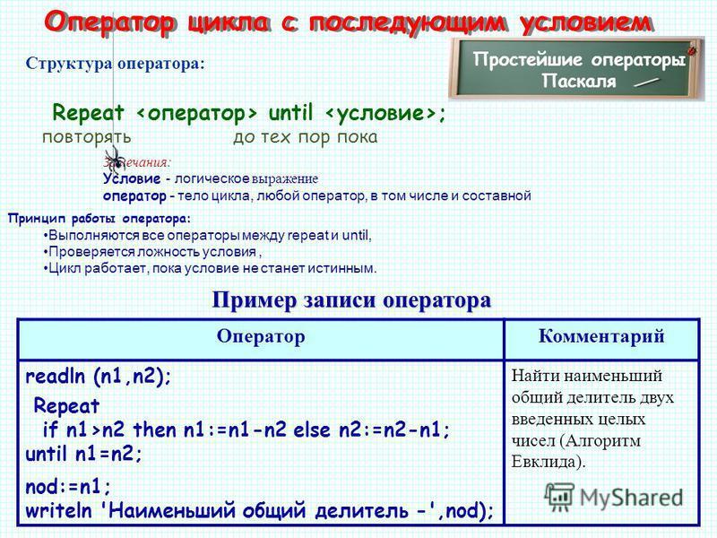 Оператор цикла с последующим условием Простейшие операторы Паскаля Repeat until ; Структура оператора: Замечания: Условие - логическое выражение оператор - тело цикла, любой оператор, в том числе и составной Пример записи оператора Оператор Комментар