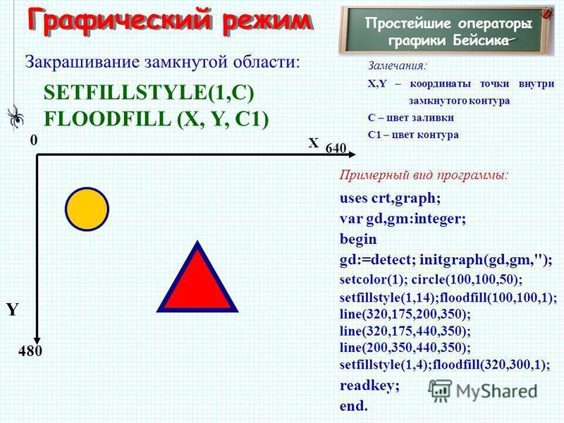 Графический режим Простейшие операторы графики Бейсика Закрашивание замкнутой области: Замечания: X,Y – координаты точки внутри замкнутого контура C – цвет заливки С1 – цвет контура 480 X Y 0 640 Примерный вид программы: uses crt,graph; var gd,gm:int