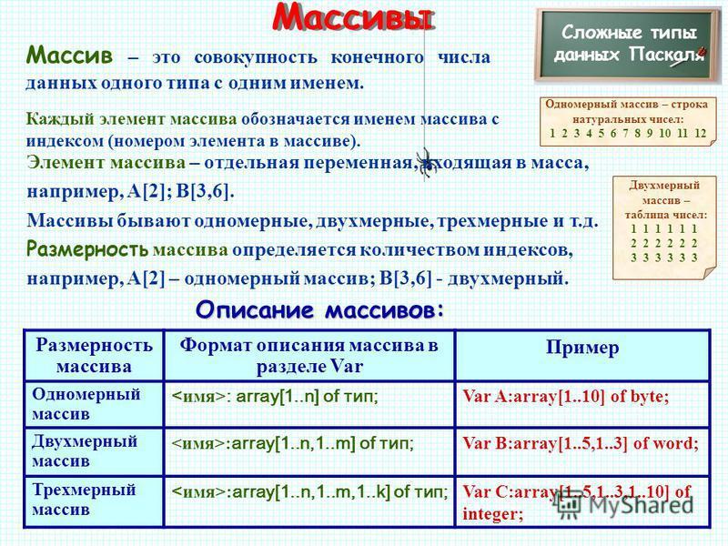Массивы Сложные типы данных Паскаля Массив – это совокупность конечного числа данных одного типа с одним именем. Каждый элемент массива обозначается именем массива с индексом (номером элемента в массиве). Элемент массива – отдельная переменная, входя