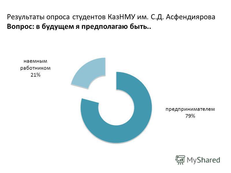 Результаты опроса студентов КазНМУ им. С.Д. Асфендиярова Вопрос: в будущем я предполагаю быть..
