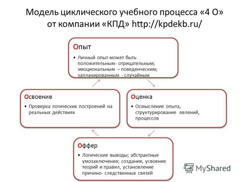 Модель циклического учебного процесса «4 О» от компании «КПД» http://kpdekb.ru/ О Опыт Личный опыт может быть положительным- отрицательным; эмоциональным – поведенческим; запланированным - случайным Оценка Осмысление опыта, структурирование явлений,