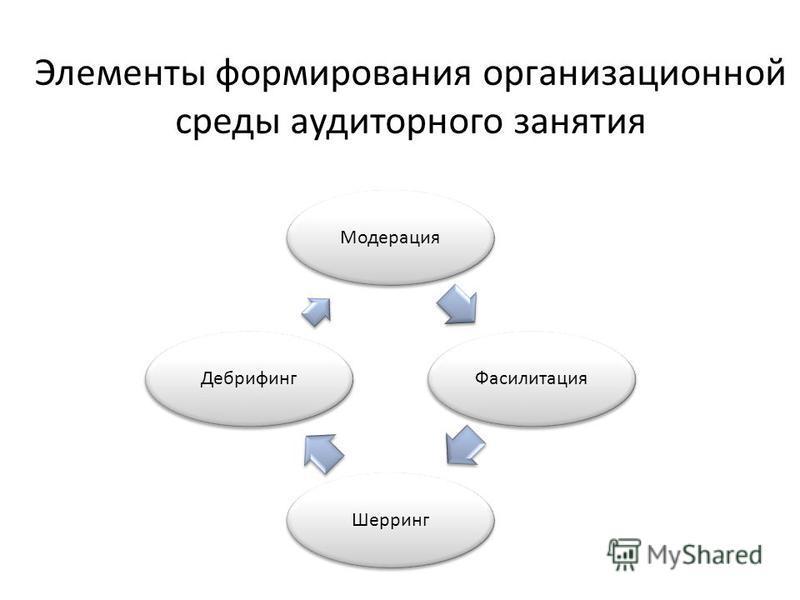 Элементы формирования организационной среды аудиторного занятия Модерация ФасилитацияШерринг Дебрифинг