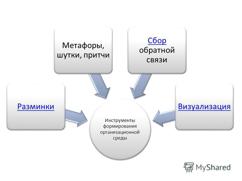 Инструменты формирования организационной среды Разминки Метафоры, шутки, притчи Сбор Сбор обратной связи Визуализация