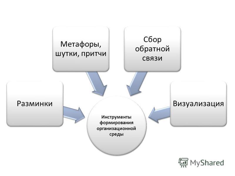 Инструменты формирования организационной среды Разминки Метафоры, шутки, притчи Сбор обратной связи Визуализация