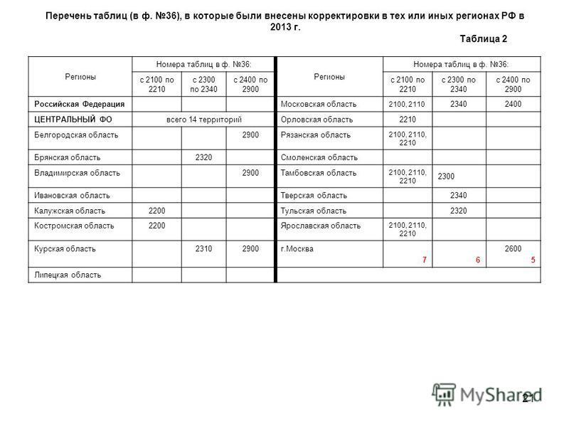 21 Перечень таблиц (в ф. 36), в которые были внесены корректировки в тех или иных регионах РФ в 2013 г. Таблица 2 Регионы Номера таблиц в ф. 36: Регионы Номера таблиц в ф. 36: с 2100 по 2210 с 2300 по 2340 с 2400 по 2900 с 2100 по 2210 с 2300 по 2340