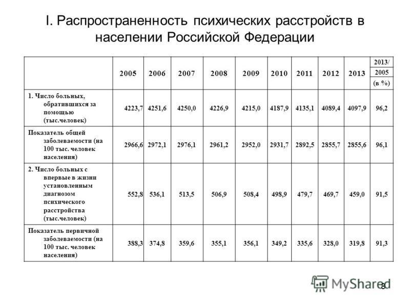 8 I. Распространенность психических расстройств в населении Российской Федерации 200520062007200820092010201120122013 2013/ 2005 (в %) 1. Число больных, обратившихся за помощью (тыс.человек) 4223,74251,64250,04226,94215,04187,94135,14089,44097,996,2