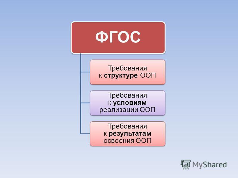 ФГОС Требования к структуре ООП Требования к условиям реализации ООП Требования к результатам освоения ООП
