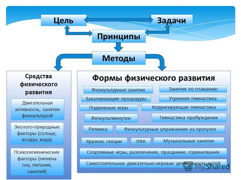 Цель Задачи Принципы Методы Средства физического развития Формы физического развития Двигательная активность, занятия физкультурой Эколого-природные факторы (солнце, воздух, вода) Психогигиенические факторы (гигиена сна, питания, занятий) Физкультурн