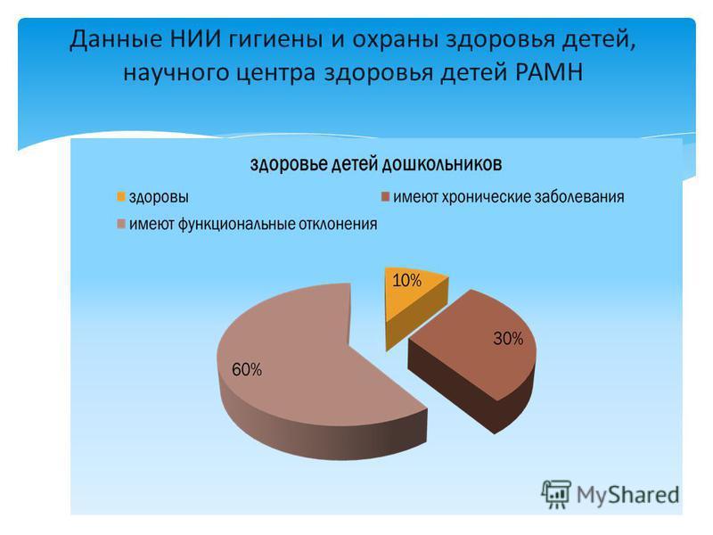 Данные НИИ гигиены и охраны здоровья детей, научного центра здоровья детей РАМН