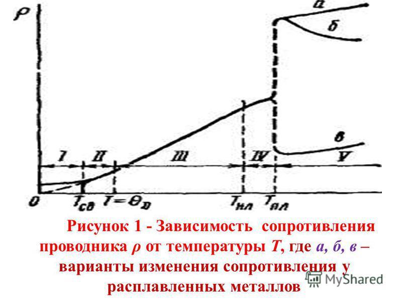 Рисунок 1 - Зависимость сопротивления проводника ρ от температуры Т, где а, б, в – варианты изменения сопротивления у расплавленных металлов