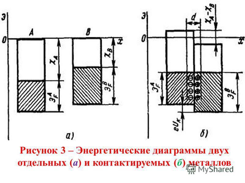 Рисунок 3 – Энергетические диаграммы двух отдельных (а) и контактируемых (б) металлов