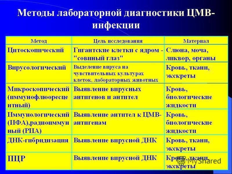 Методы лабораторной диагностики ЦМВ- инфекции