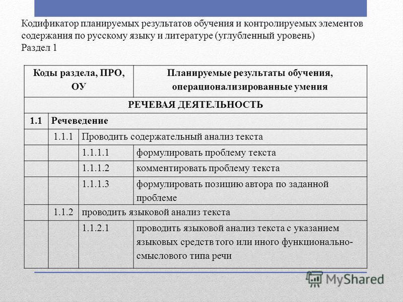 Кодификатор планируемых результатов обучения и контролируемых элементов содержания по русскому языку и литературе (углубленный уровень) Раздел 1 Коды раздела, ПРО, ОУ Планируемые результаты обучения, операционализированные умения РЕЧЕВАЯ ДЕЯТЕЛЬНОСТЬ