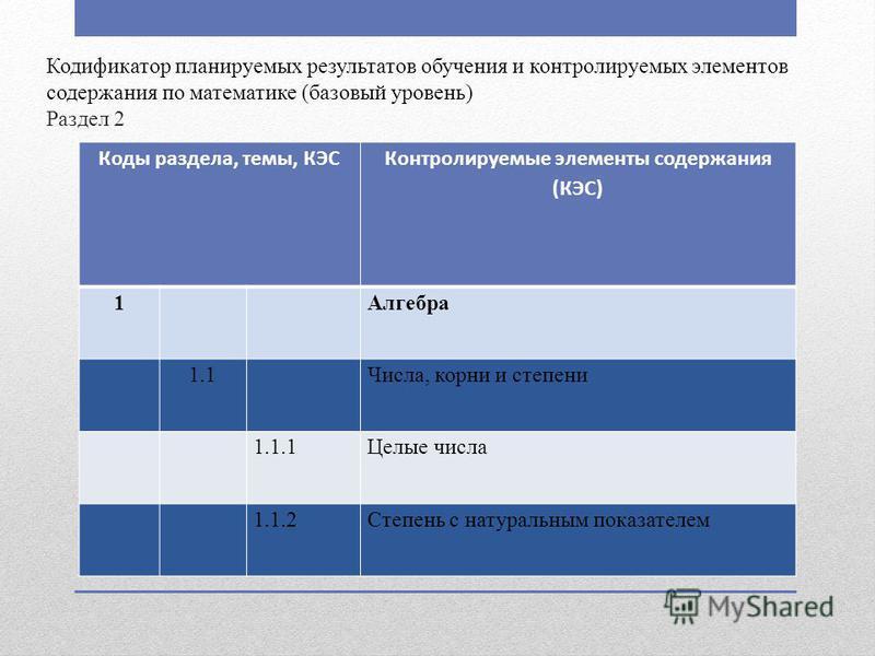 Кодификатор планируемых результатов обучения и контролируемых элементов содержания по математике (базовый уровень) Раздел 2 Коды раздела, темы, КЭС Контролируемые элементы содержания (КЭС) 1Алгебра 1.1Числа, корни и степени 1.1.1Целые числа 1.1.2Степ