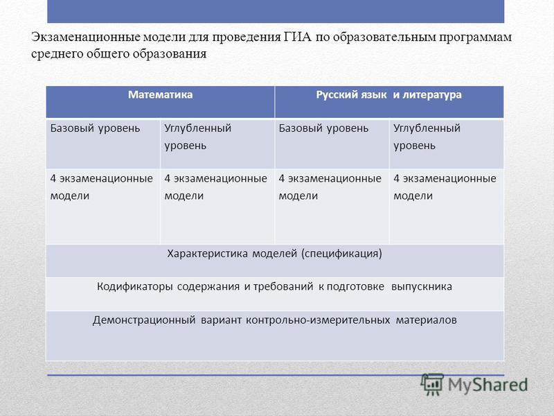Математика Русский язык и литература Базовый уровень Углубленный уровень Базовый уровень Углубленный уровень 4 экзаменационные модели Характеристика моделей (спецификация) Кодификаторы содержания и требований к подготовке выпускника Демонстрационный