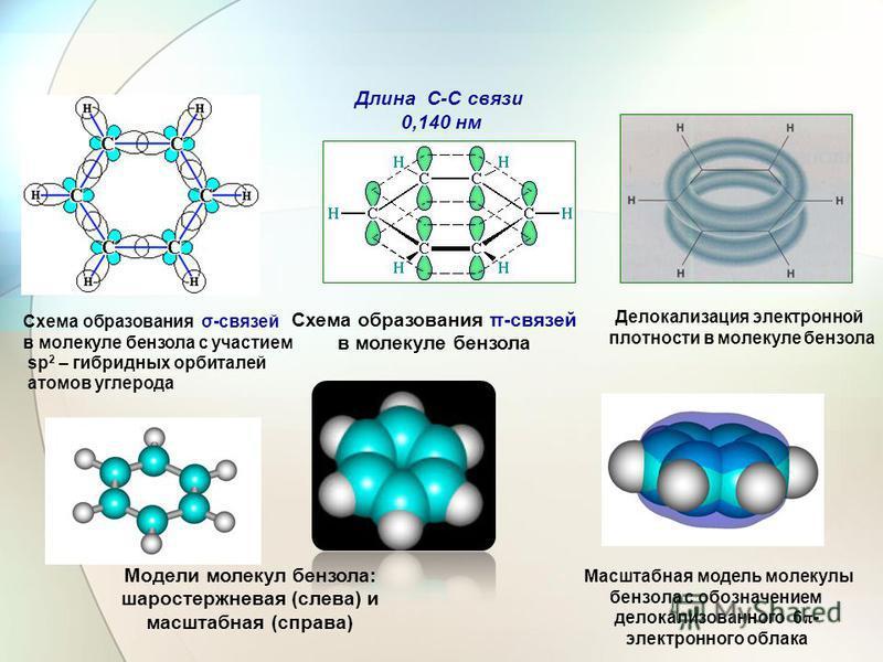 Схема образования π-связей в молекуле бензола Длина C-C связи 0,140 нм Делокализация электронной плотности в молекуле бензола Схема образования σ-связей в молекуле бензола с участием sp 2 – гибридных орбиталей атомов углерода Модели молекул бензола: