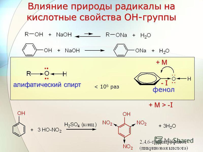 Влияние природы радикалы на кислотные свойства ОН-группы фенол алифатический спирт < 10 6 раз + М+ М+ М+ М - I- I- I- I + М > - I