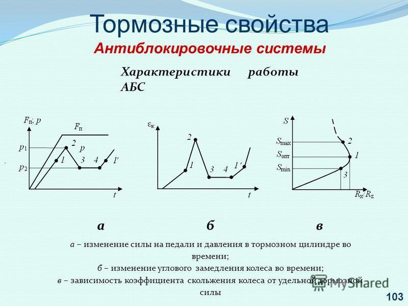 Тормозные свойства Антиблокировочные системы, Характеристики работы АБС абв а – изменение силы на педали и давления в тормозном цилиндре во времени; б – изменение углового замедления колеса во времени; в – зависимость коэффициента скольжения колеса о