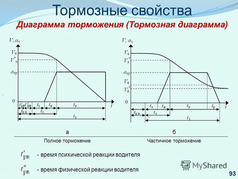 Тормозные свойства Диаграмма торможения (Тормозная диаграмма), аб Полное торможение Частичное торможение - время психической реакции водителя - время физической реакции водителя 93