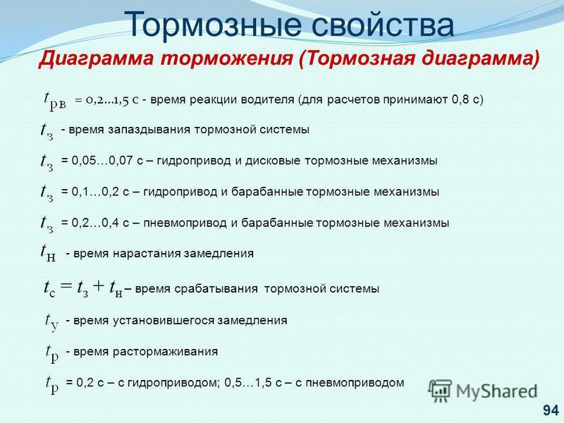 Тормозные свойства Диаграмма торможения (Тормозная диаграмма) = 0,2…1,5 с - время реакции водителя (для расчетов принимают 0,8 с) - время запаздывания тормозной системы = 0,05…0,07 с – гидропривод и дисковые тормозные механизмы = 0,1…0,2 с – гидропри