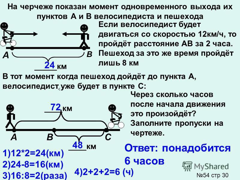 На черчеже показан момент одновременного выхода их пунктов А и В велосипедиста и пешехода _____км В А Если велосипедист будет двигаться со скоростью 12 км/ч, то пройдёт расстояние АВ за 2 часа. Пешеход за это же время пройдёт лишь 8 км В тот момент к
