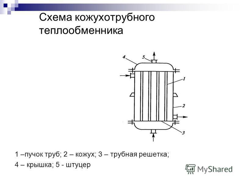 Схема кожухотрубного теплообменника 1 –пучок труб; 2 – кожух; 3 – трубная решетка; 4 – крышка; 5 - штуцер